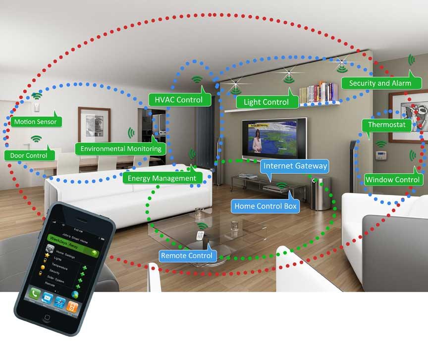 Apple- Smart Home